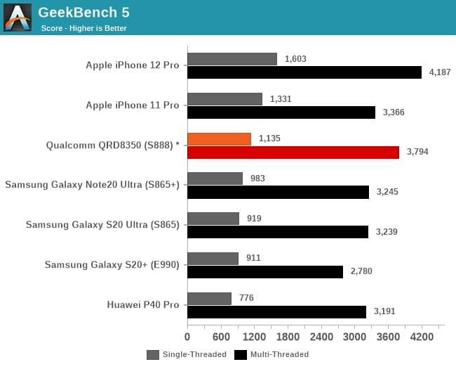 Benchmark Qualcomm Snapdragon 888 5G